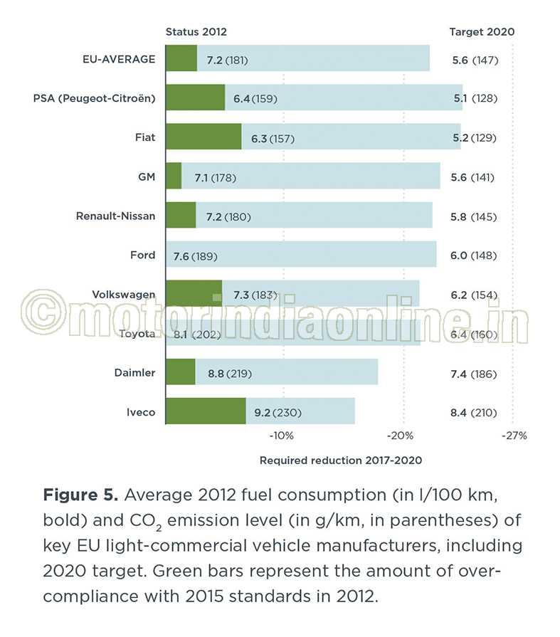 Eu co2 emission standards for cars light commercial vehicles for Motor vehicle emissions test